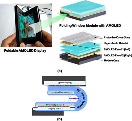 Samsung's Foldable AMOLED Display