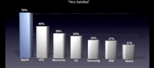 iPhone Customer Satisfaction
