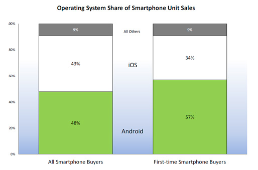iOS vs. Android sales
