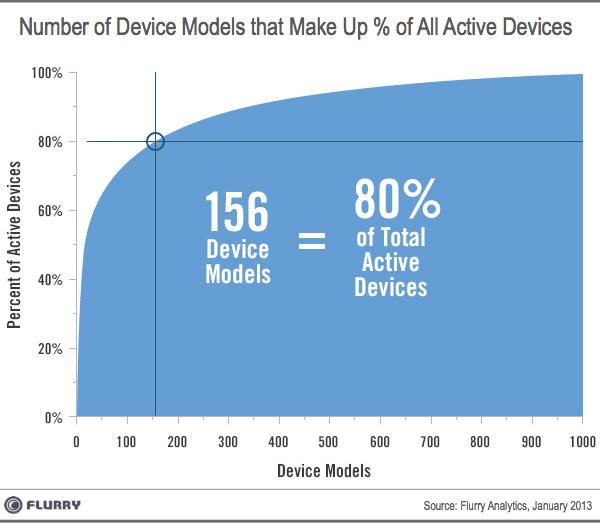1 flurry active device graph