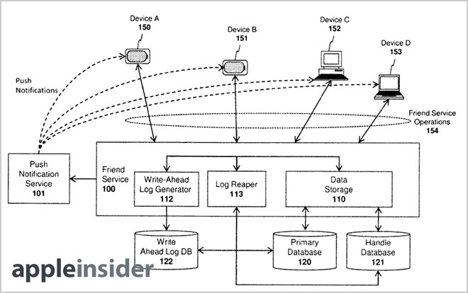 Apple Patents Social Network System To Build A Friends Api Iphonehelp