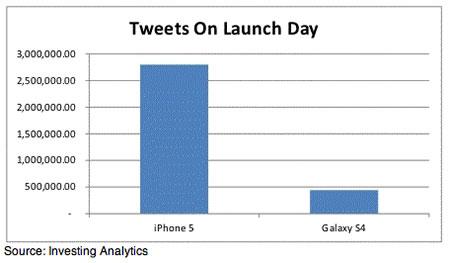 iPhone 5 vs Galaxy S4 tweets