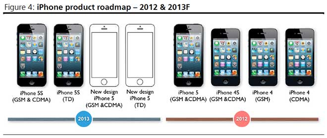 iPhone road map