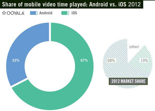 ooyala web video usage