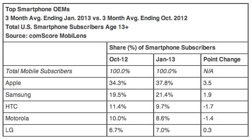 smartphopne share q1 2013